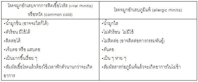 เป็นหวัด หรือ ภูมิแพ้กันแน่ thaihealth