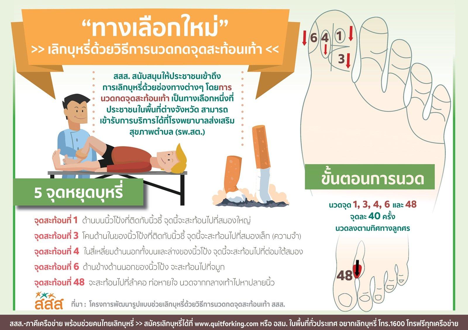 กดไลค์รัวๆ! นวดเท้าเลิกบุหรี่ thaihealth