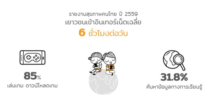 ปิดเทอมสร้างสรรค์ อัศจรรย์วันว่าง thaihealth