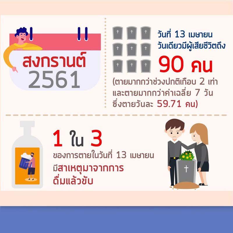 หยุดสร้างนักดื่มหน้าใหม่ในสงกรานต์ 2562  thaihealth