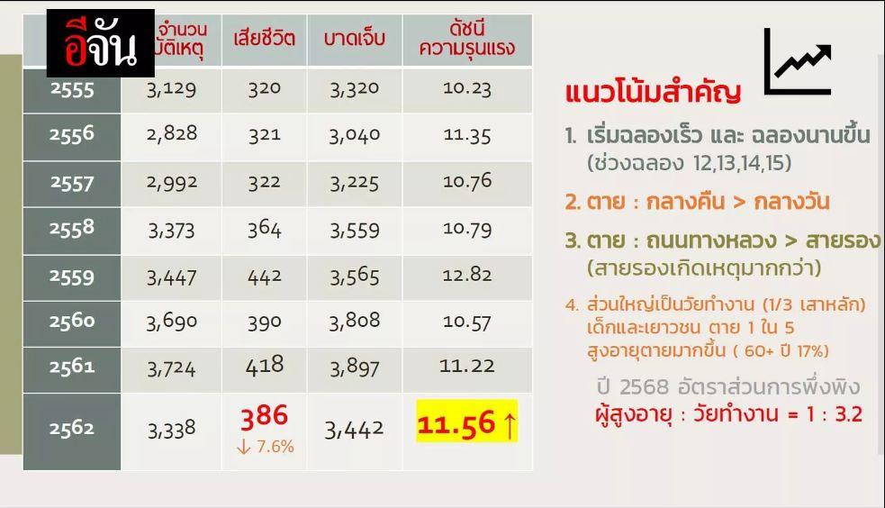 ความเสี่ยงภัยที่ (ไม่) จำเป็นต้องเจอ ลดอุบัติเหตุ = ลดตาย thaihealth