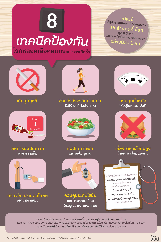 8 เทคนิคป้องกัน โรคหลอดเลือดสมอง และการเกิดซ้ำ thaihealth