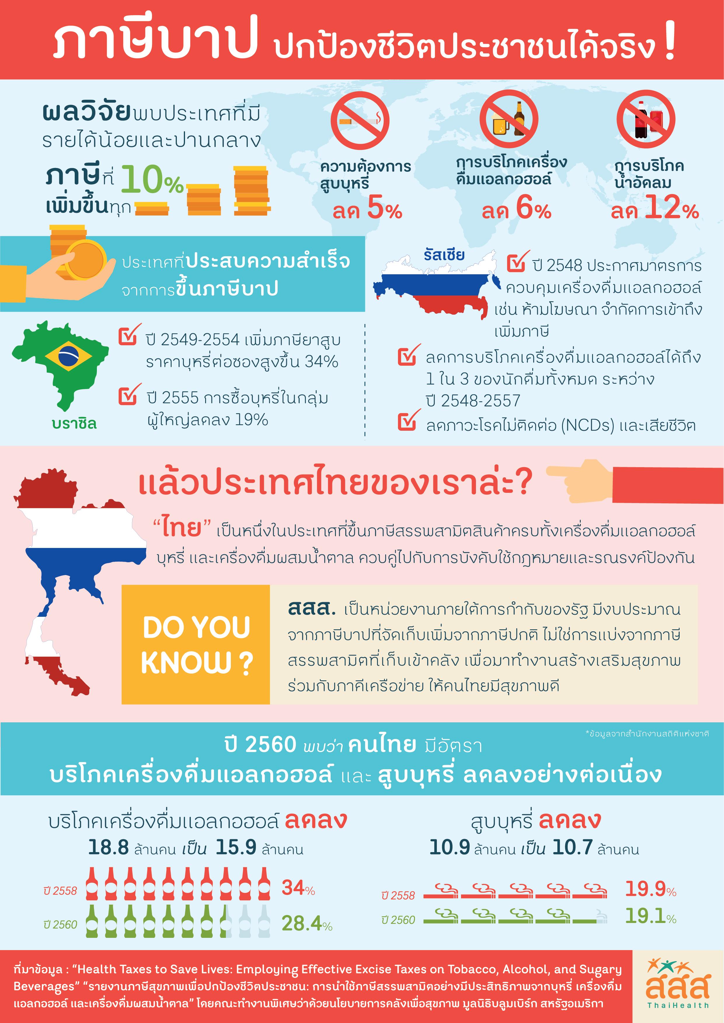 ภาษีบาป ปกป้องชีวิตประชาชนได้จริง thaihealth