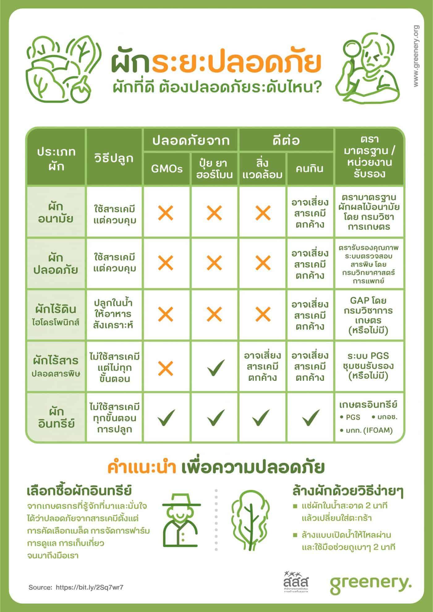 ผักที่ดี ต้องปลอดภัยระดับไหน? thaihealth