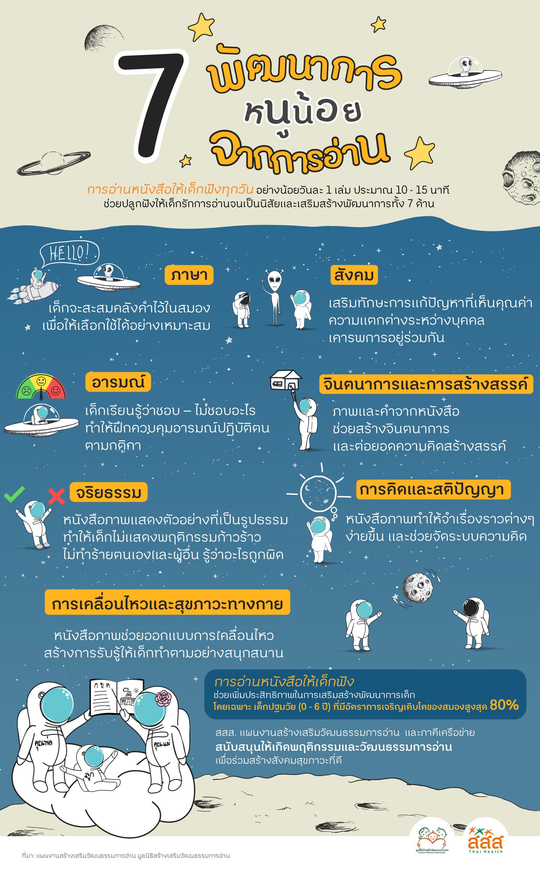 7 พัฒนาการหนูน้อยจากการอ่าน thaihealth