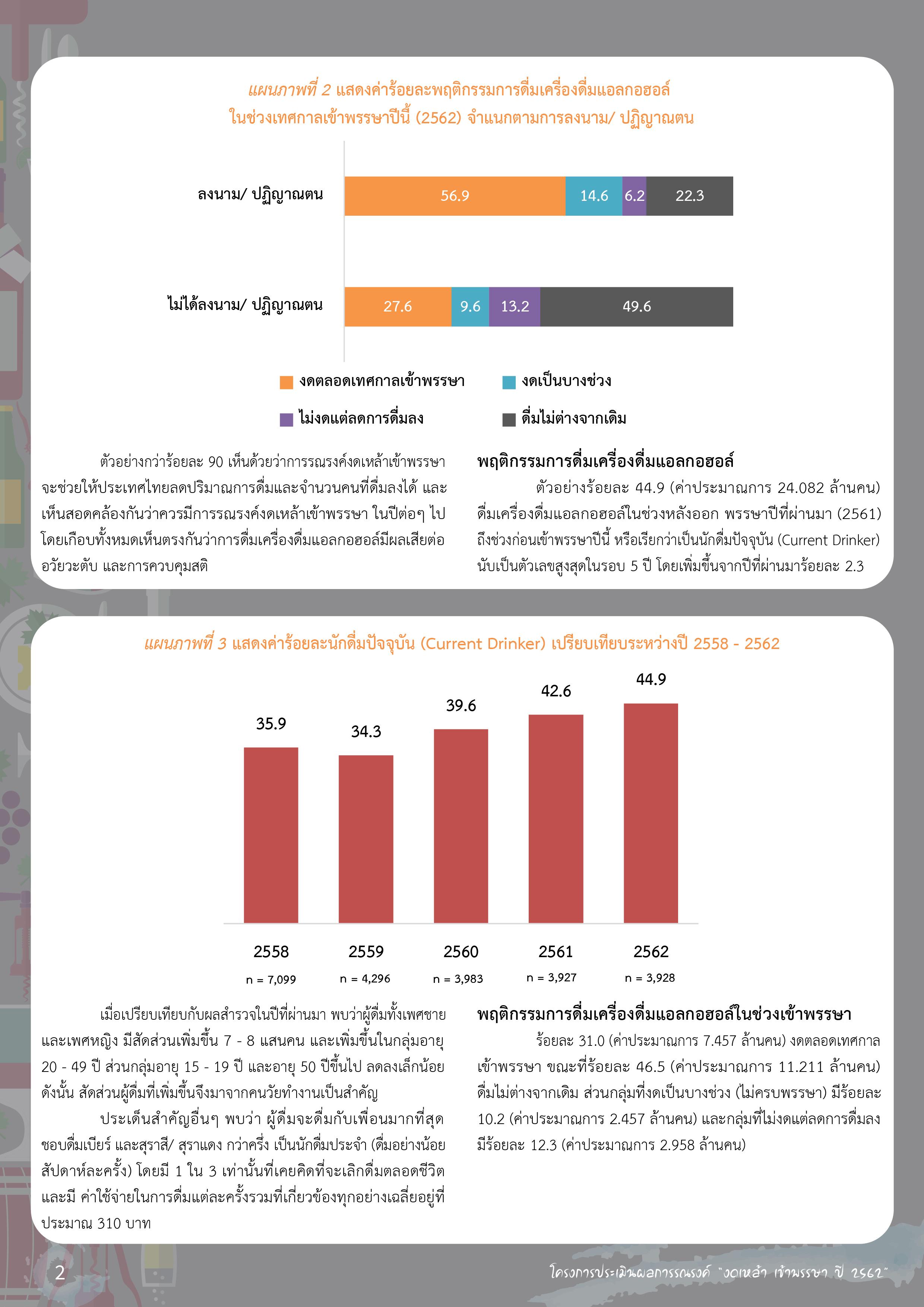 ออกพรรษา ลาเหล้า thaihealth