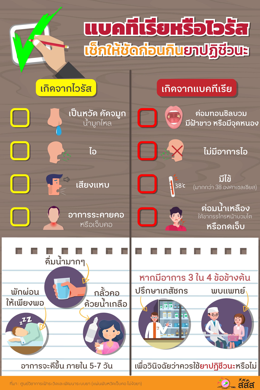 แบคทีเรียหรือไวรัส เช็กให้ชัดก่อนกินยาปฏิชีวนะ thaihealth