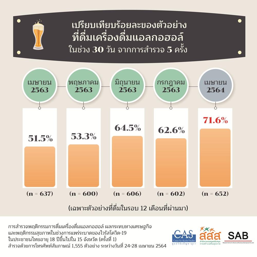 เผยคนดื่มสุราลดลงถึง 70% หวั่นเสี่ยงทำติดโควิด-19 thaihealth